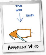 Apparent Wind