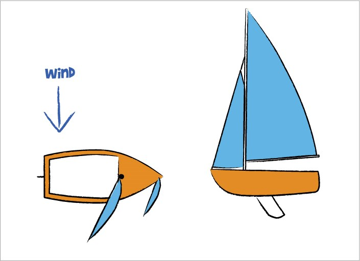 Centreboard settings for sailing on a Beam Reach