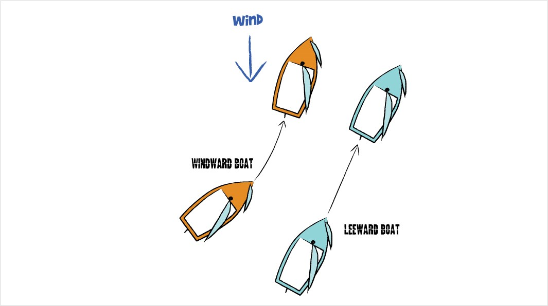 Windward boat keeps clear